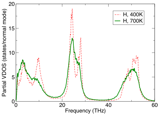 Figure 2. Vibrational density of states of the hydrogen subsystem in a Mg(BH4)2 solid. The entropy is dominated by the low-frequency modes (below 20 THz), which are clearly anharmonic. The entopic contribution to the free energy at 700 K is 220mev/atom, of which 135mev/atom is due to H, with about 13% due to anharmonic effects. Such quantities are significant when predicting phase stability.