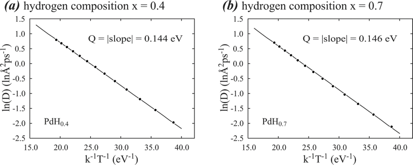 Fig. 2. Arrhenius plots of hydrogen diffusion in two palladium hydrides of (a) PdH0.4 and (b) PdH0.7.